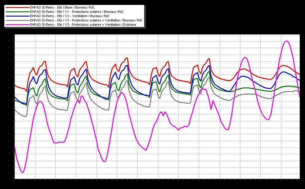 Évolution de la température selon les variantes